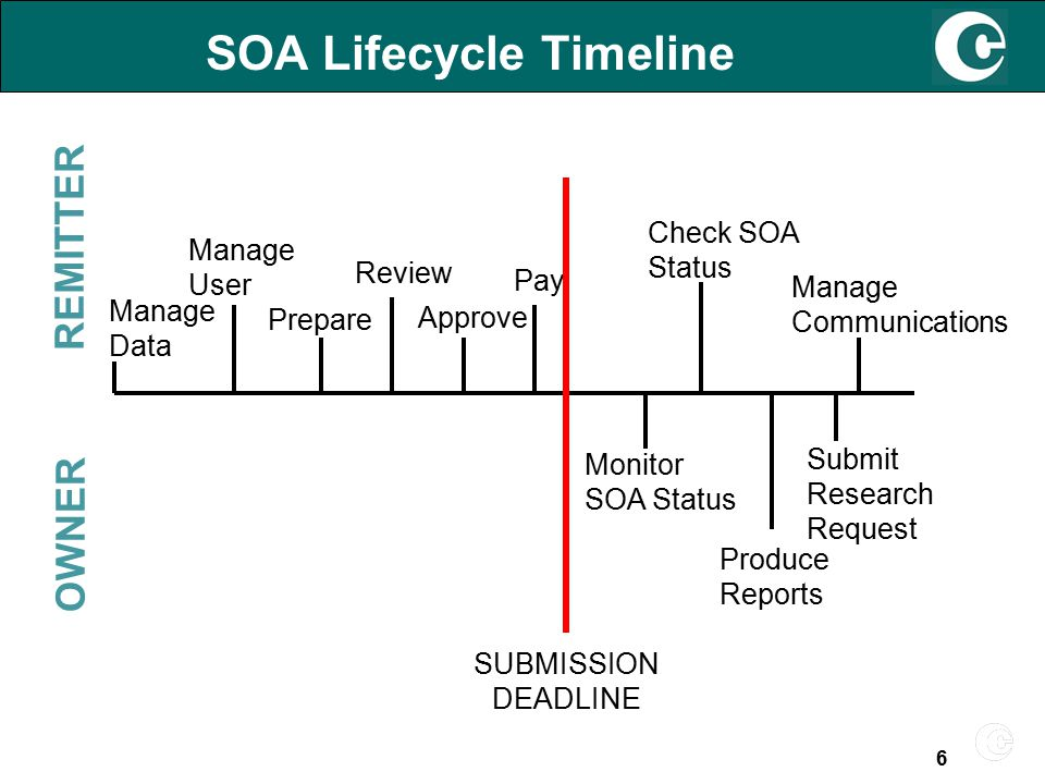SOA Lifecycle Timeline REMITTER OWNER Manage Data Prepare Pay Check SOA Status Manage Communications Approve Manage User Review Monitor SOA Status Produce Reports Submit Research Request SUBMISSION DEADLINE 6
