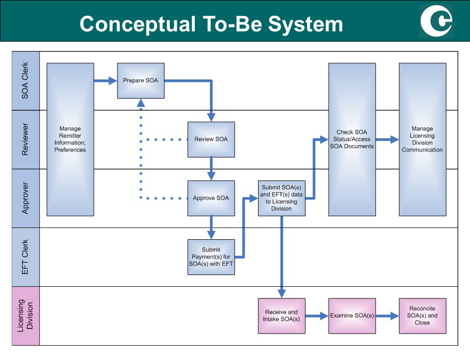 7 Conceptual To-Be System