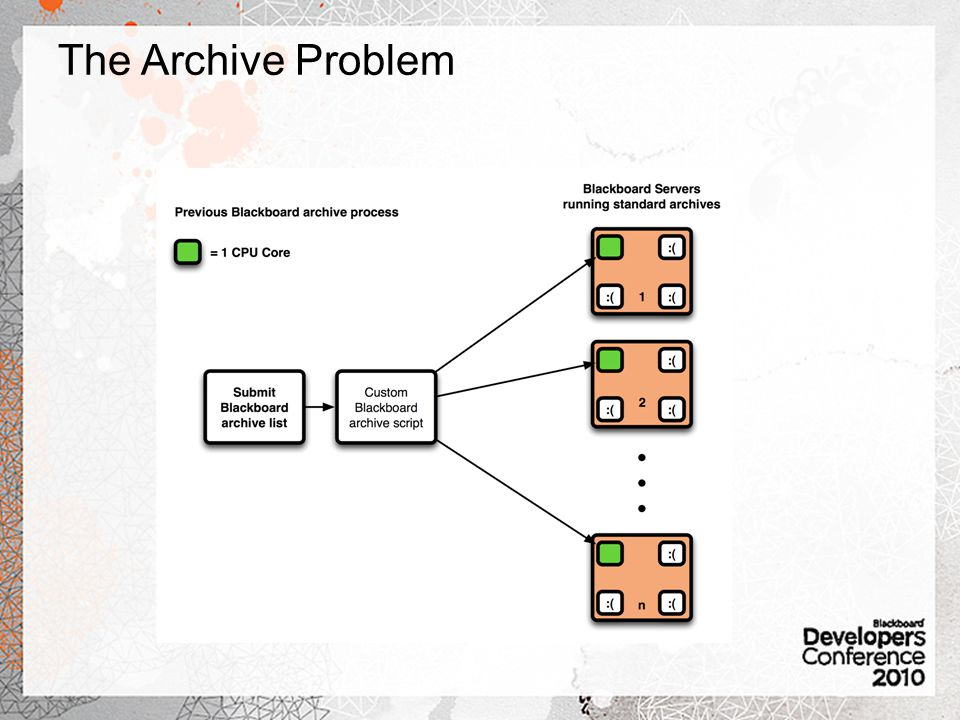 The Archive Problem