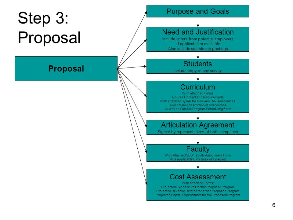 6 Step 3: Proposal Proposal Students Include copy of any survey Purpose and Goals Need and Justification Include letters from potential employers if applicable or available Also include sample job postings Curriculum With attached Forms Course Content and Requirements With attached Syllabi for New and Revised courses and catalog description of old courses As well as Sample Program Scheduling Form Faculty With attached SED Faculty Assignment Form Plus applicable CV's (max of 2 pages) Cost Assessment With attached Forms: Projected Expenditures for the Proposed Program Projected Revenue Related to for the Proposed Program Projected Capital Expenditures for the Proposed Program Articulation Agreement Signed by representatives of both campuses