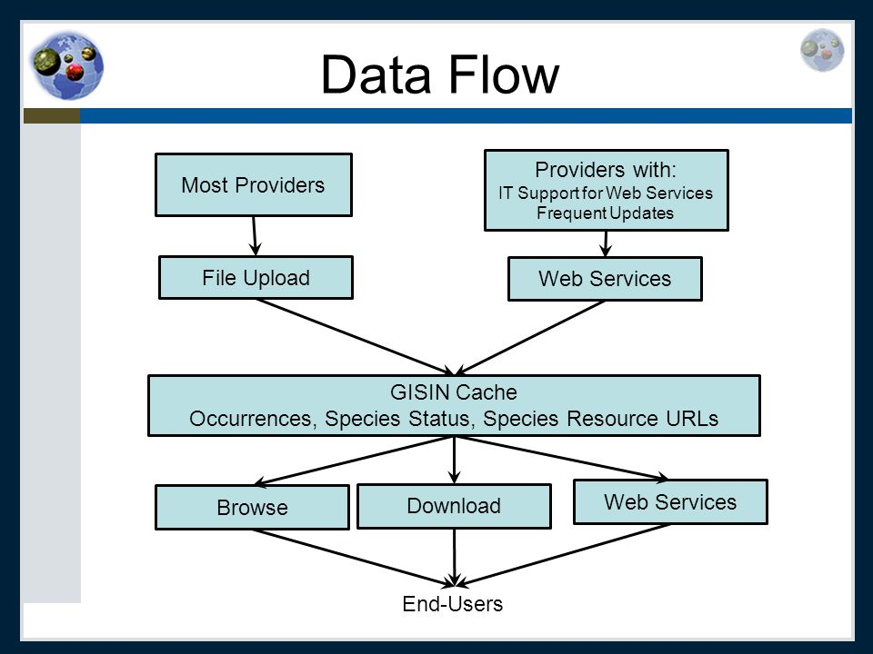 File Upload File types: Text-based: Comma or tab Flexible interface: Map columns in file to concepts and values Map your values to GISIN values Provide other values as Single Value Immediate feedback Errors for rows that were not added Errors for each cell with problems