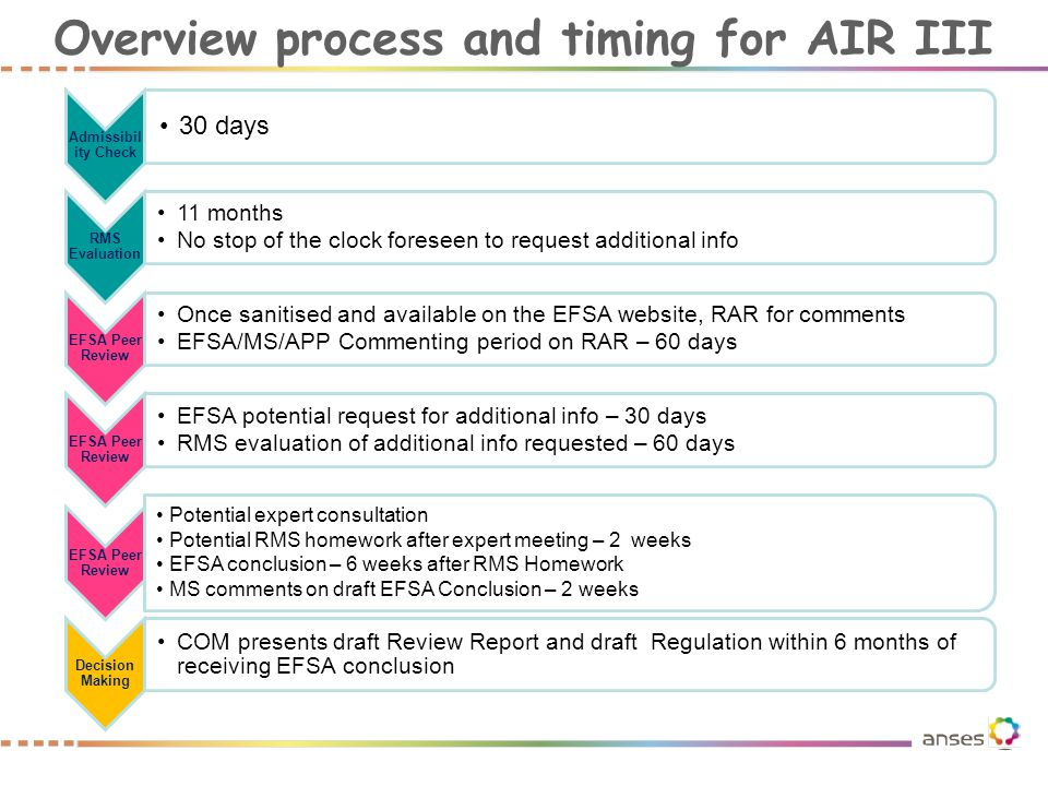Overview process and timing for AIR III Admissibil ity Check 30 days RMS Evaluation 11 months No stop of the clock foreseen to request additional info