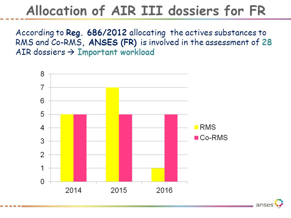 Allocation of AIR III dossiers for FR According to Reg. 686/2012 allocating the actives substances to RMS and Co-RMS, ANSES (FR) is involved in the as
