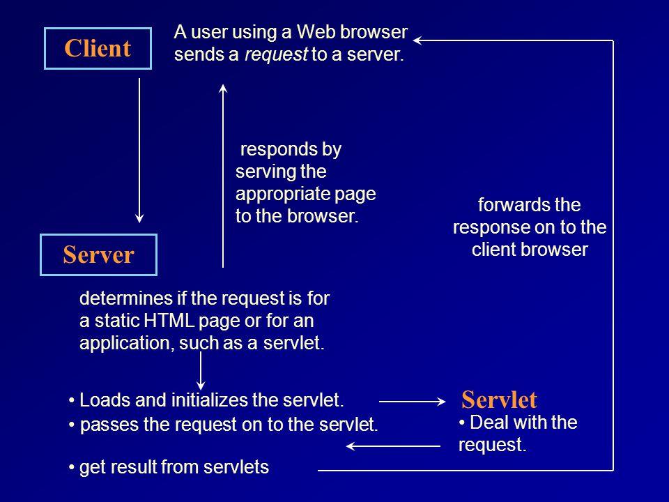 Client Server Servlet A user using a Web browser sends a request to a server.