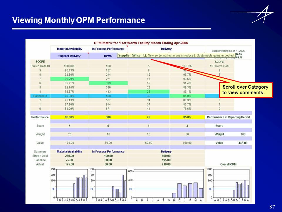 37 Viewing Monthly OPM Performance Scroll over Category to view comments.