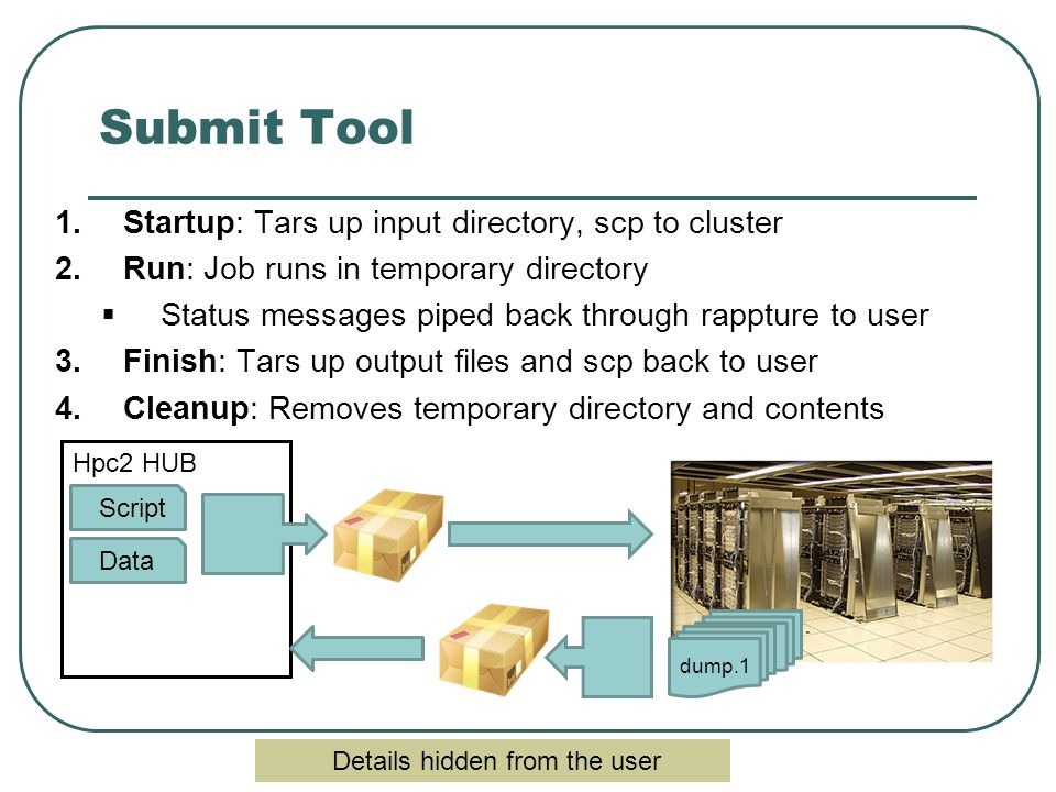 Submit Tool 1.Startup: Tars up input directory, scp to cluster 2.Run: Job runs in temporary directory  Status messages piped back through rappture to user 3.Finish: Tars up output files and scp back to user 4.Cleanup: Removes temporary directory and contents Script Data Hpc2 HUB dump.1 Details hidden from the user