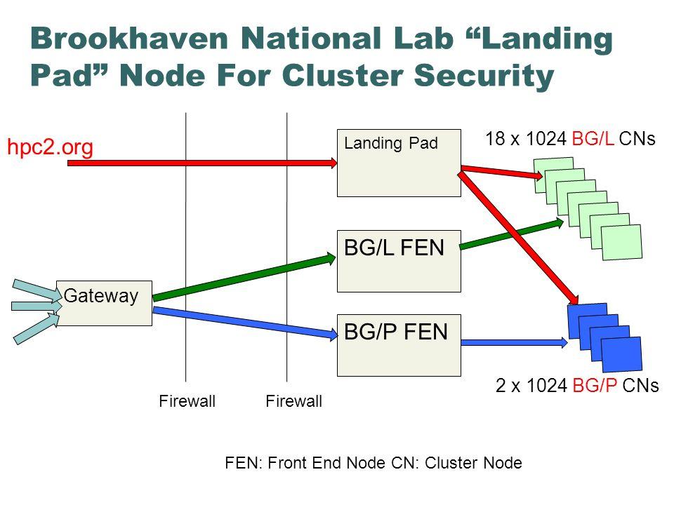 Brookhaven National Lab Landing Pad Node For Cluster Security Landing Pad Gateway BG/L FEN BG/P FEN 2 x 1024 BG/P CNs 18 x 1024 BG/L CNs hpc2.org Firewall FEN: Front End Node CN: Cluster Node