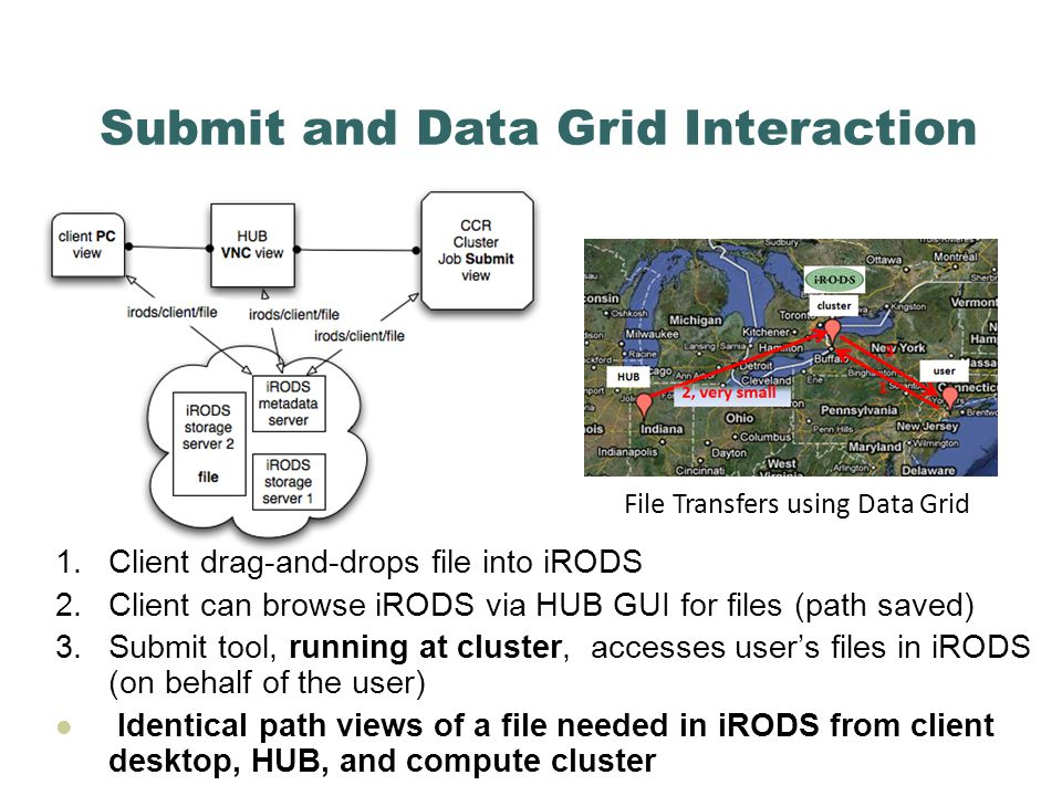 Submit and Data Grid Interaction 1.Client drag-and-drops file into iRODS 2.Client can browse iRODS via HUB GUI for files (path saved) 3.Submit tool, running at cluster, accesses user's files in iRODS (on behalf of the user) Identical path views of a file needed in iRODS from client desktop, HUB, and compute cluster File Transfers using Data Grid