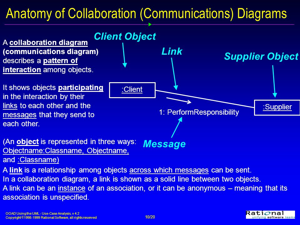 OOAD Using the UML - Use-Case Analysis, v 4.2 Copyright  1998-1999 Rational Software, all rights reserved 10/20 1: PerformResponsibility Client Object Supplier Object Message Link :Client:Supplier Anatomy of Collaboration (Communications) Diagrams A collaboration diagram (communications diagram) describes a pattern of interaction among objects.
