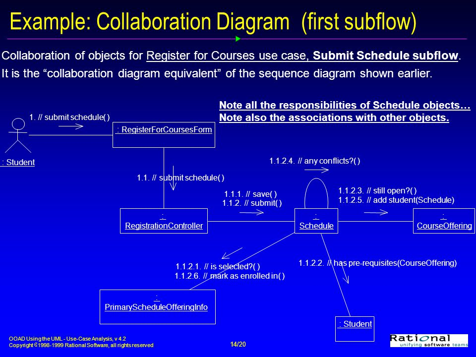 OOAD Using the UML - Use-Case Analysis, v 4.2 Copyright  1998-1999 Rational Software, all rights reserved 14/20 Example: Collaboration Diagram (first subflow) : CourseOffering : Student : RegistrationController : Schedule : Student : PrimaryScheduleOfferingInfo 1.1.2.4.
