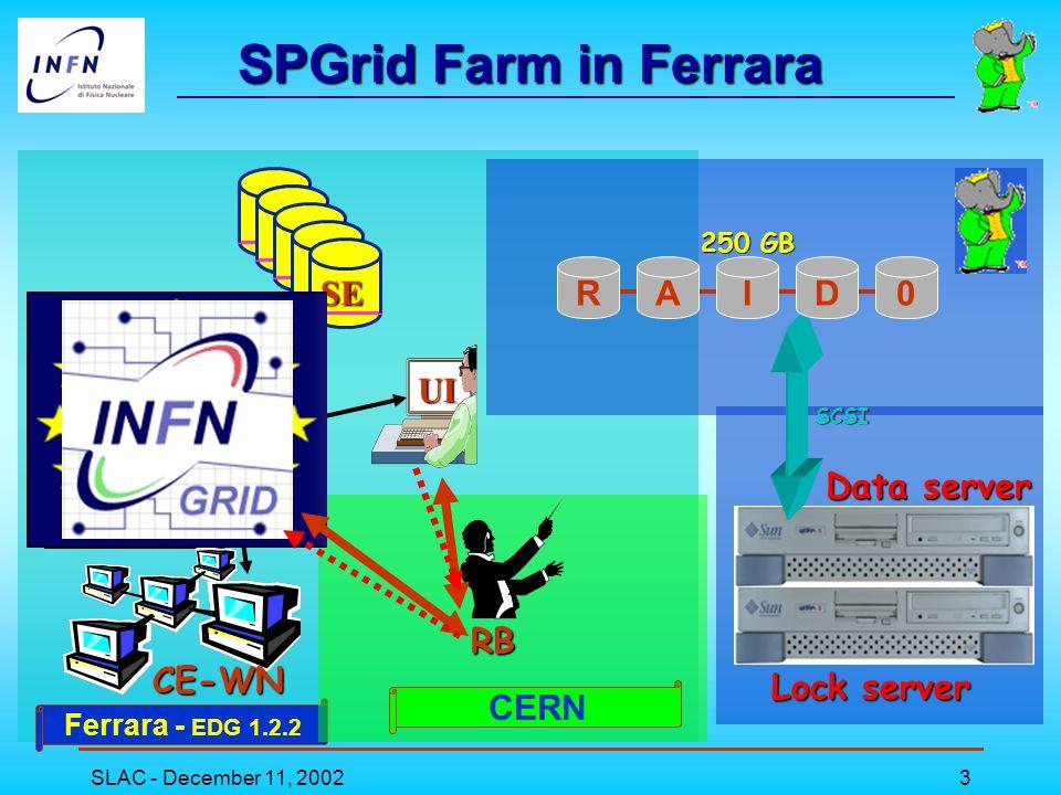 SLAC - December 11, 20024 Configuration  INFN Grid Testbed Status: EDG 1.2.2 (RedHat 6.2).