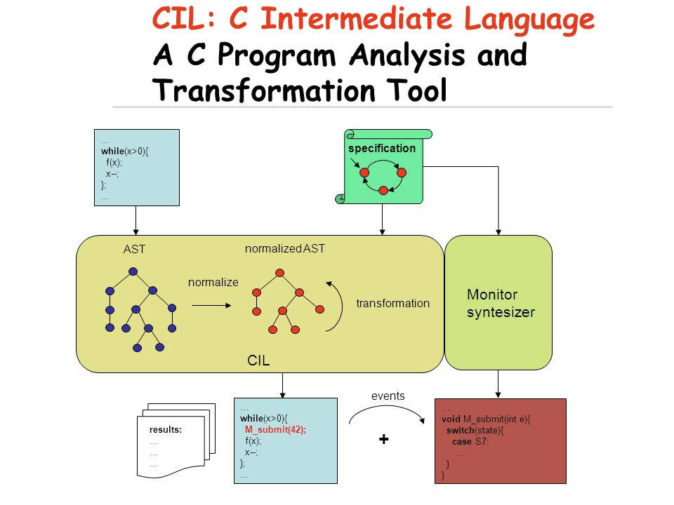 CIL: C Intermediate Language A C Program Analysis and Transformation Tool … while(x>0){ f(x); x--; }; … results: … while(x>0){ M_submit(42); f(x); x--; }; … void M_submit(int e){ switch(state){ case S7: … } transformation normalize AST normalized AST CIL specification Monitor syntesizer + events
