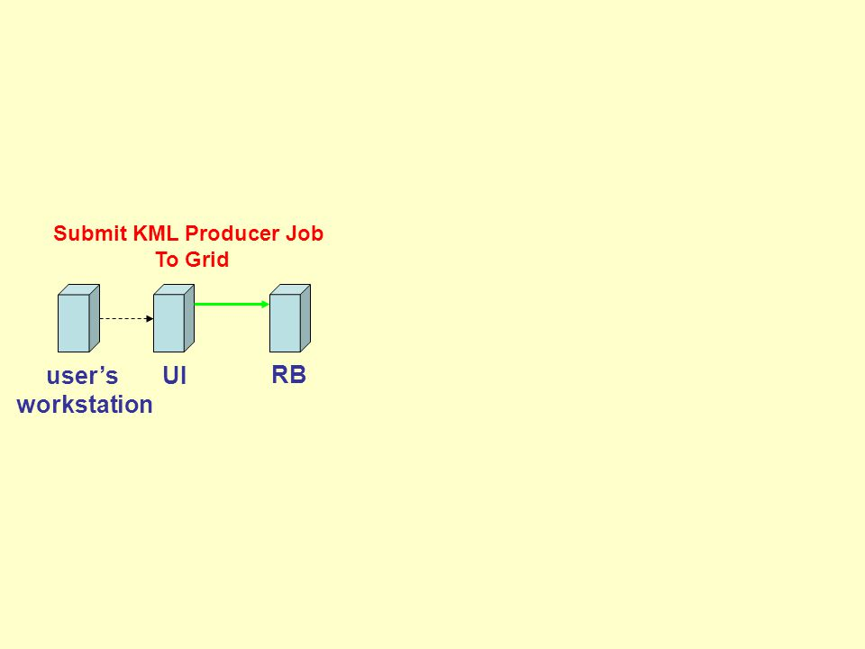 RB Submit KML Producer Job To Grid UIuser's workstation