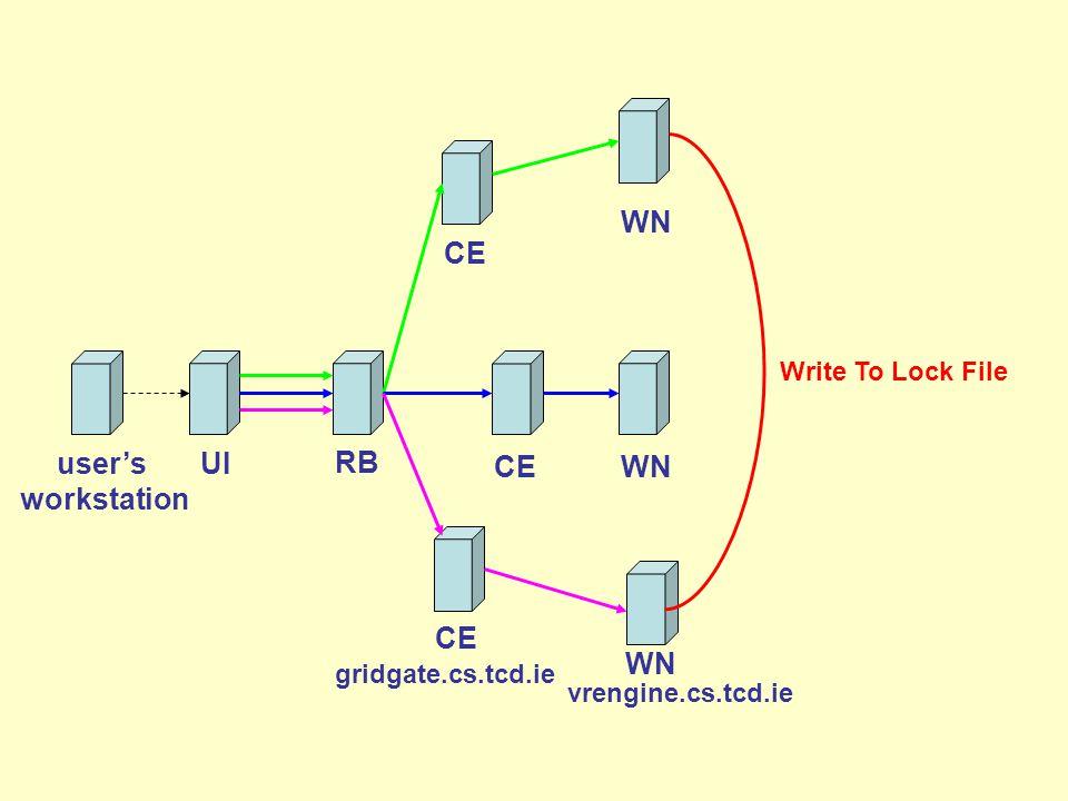 Write To Lock File user's workstation CE RB UI WN CEWN vrengine.cs.tcd.ie gridgate.cs.tcd.ie CE WN