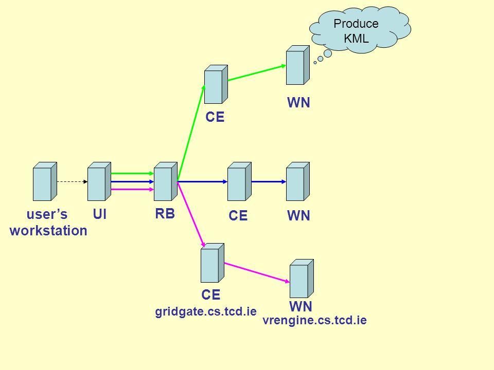 Produce KML user's workstation CE RB UI WN CEWN vrengine.cs.tcd.ie CE WN gridgate.cs.tcd.ie