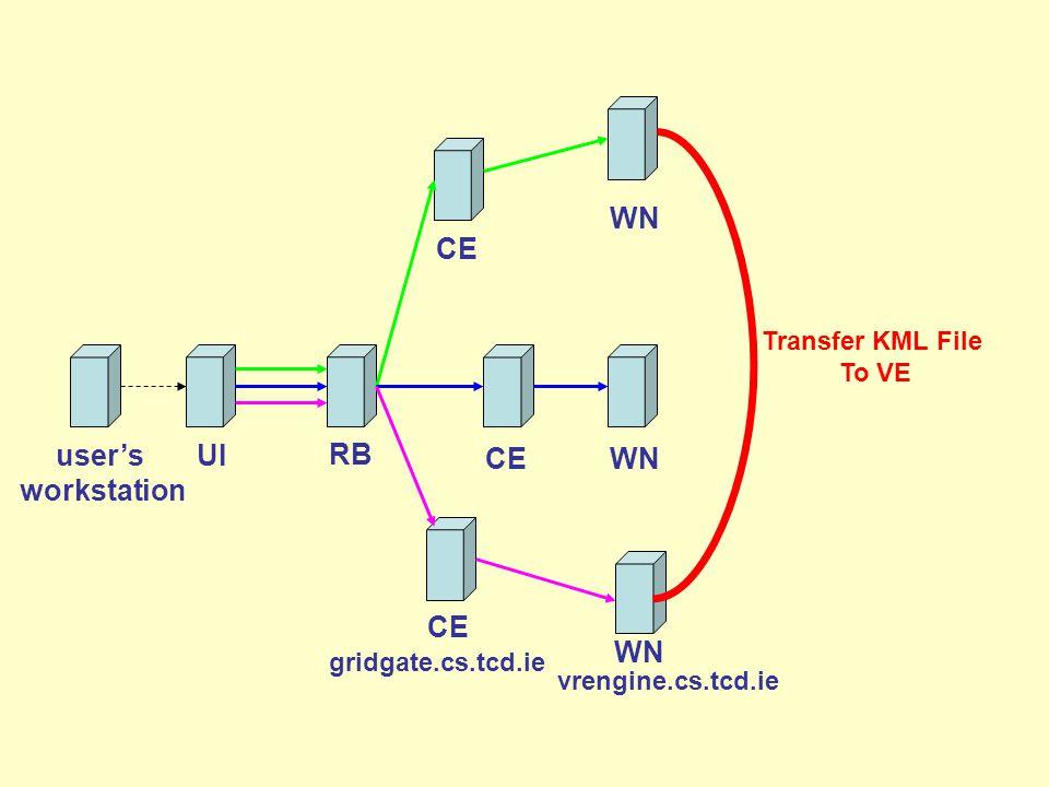 Transfer KML File To VE user's workstation CE RB UI WN CEWN vrengine.cs.tcd.ie CE WN gridgate.cs.tcd.ie