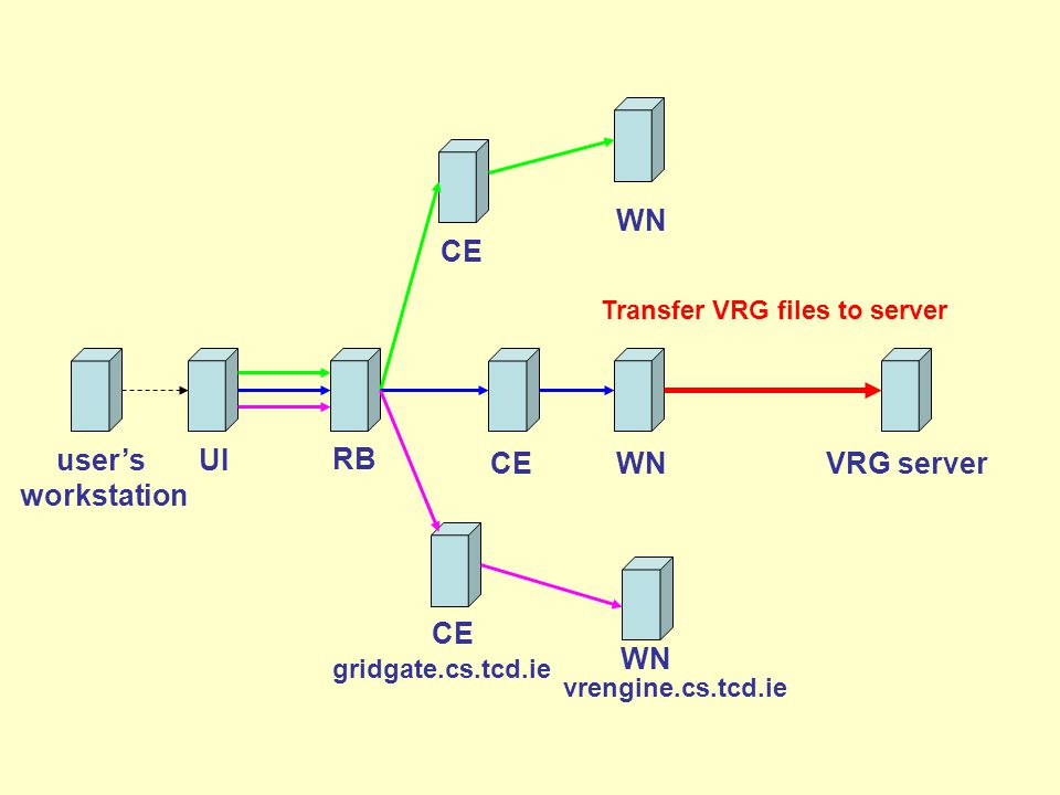 user's workstation CE RB WN UI CEWN Transfer VRG files to server VRG server vrengine.cs.tcd.ie CE WN gridgate.cs.tcd.ie