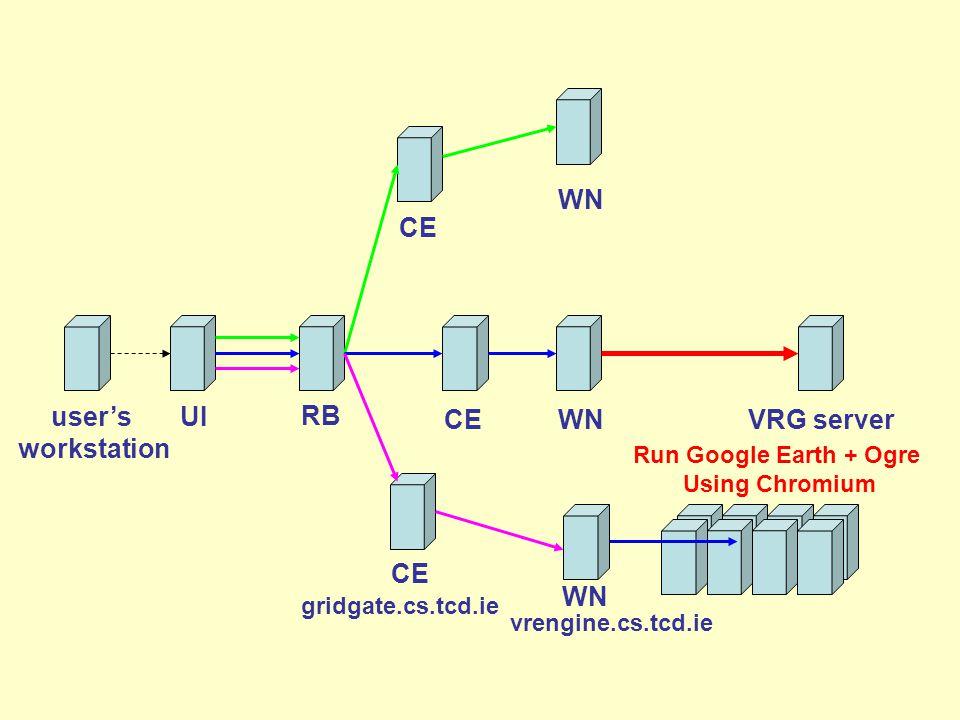 Run Google Earth + Ogre Using Chromium user's workstation CE RB WN UI CEWN vrengine.cs.tcd.ie CE WN gridgate.cs.tcd.ie VRG server