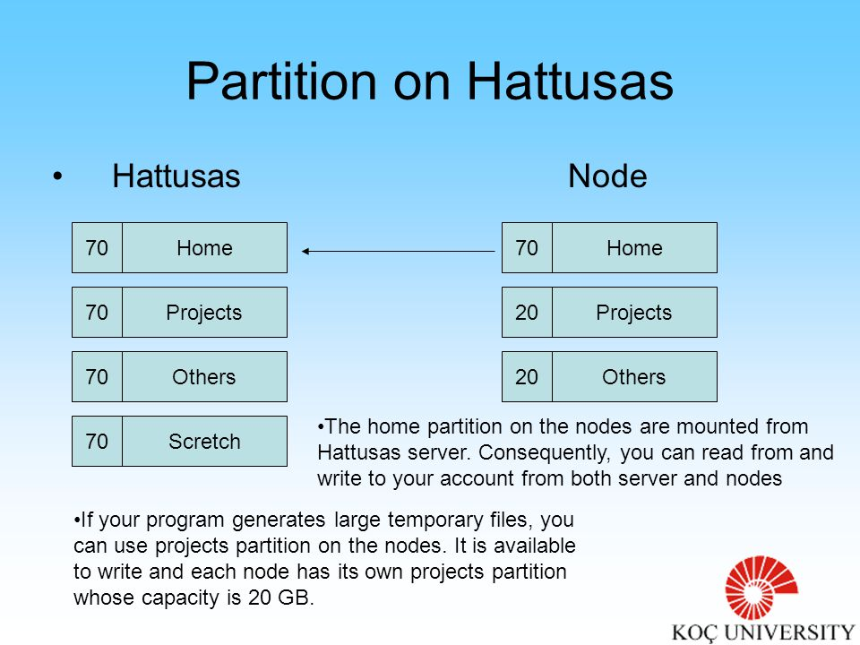 How Hattusas is controlled OpenPBS is responsible for the Job Management in Hattusas.