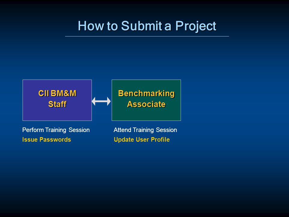 How to Submit a Project BenchmarkingAssociate CII BM&M Staff Perform Training SessionAttend Training Session Update User ProfileIssue Passwords