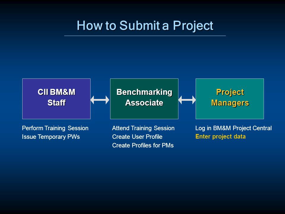 How to Submit a Project BenchmarkingAssociate CII BM&M Staff Perform Training Session Issue Temporary PWs Attend Training Session Create User Profile Create Profiles for PMs Log in BM&M Project Central ProjectManagers Enter project data
