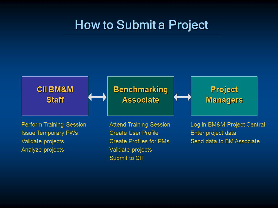 How to Submit a Project BenchmarkingAssociate CII BM&M Staff Perform Training Session Issue Temporary PWs Validate projects Analyze projects Attend Training Session Create User Profile Create Profiles for PMs Validate projects Submit to CII Log in BM&M Project Central Enter project data Send data to BM Associate ProjectManagers
