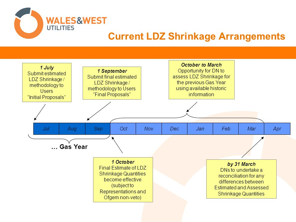 Current LDZ Shrinkage Arrangements … Gas Year Jul Aug Sep Oct Nov Dec Jan Feb Mar Apr 1 October Final Estimate of LDZ Shrinkage Quantities become effe