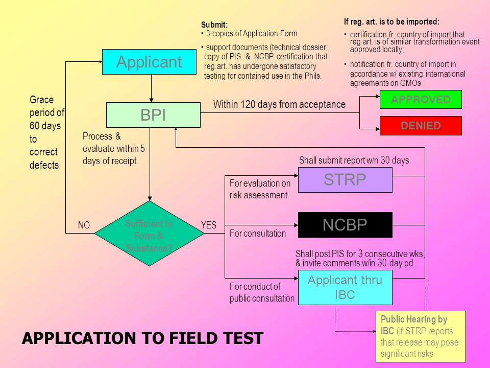 APPLICATION TO FIELD TEST Applicant BPI Sufficient in Form & Substance.