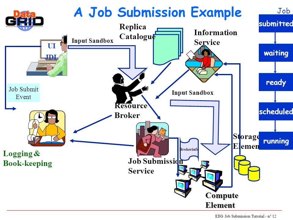 EDG Job Submission Tutorial - n° 12 A Job Submission Example UI JDL Logging & Book-keeping Resource Broker Job Submission Service Storage Element Comp
