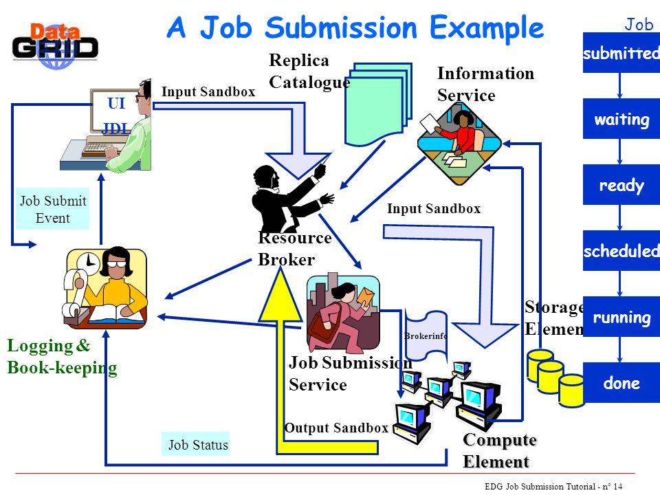 EDG Job Submission Tutorial - n° 14 A Job Submission Example UI JDL Logging & Book-keeping Resource Broker Job Submission Service Storage Element ComputeElement Information Service Job Status Replica Catalogue Job Submit Event Input Sandbox submitted waitingready Brokerinfo scheduled Input Sandbox running Output Sandbox done Job Status