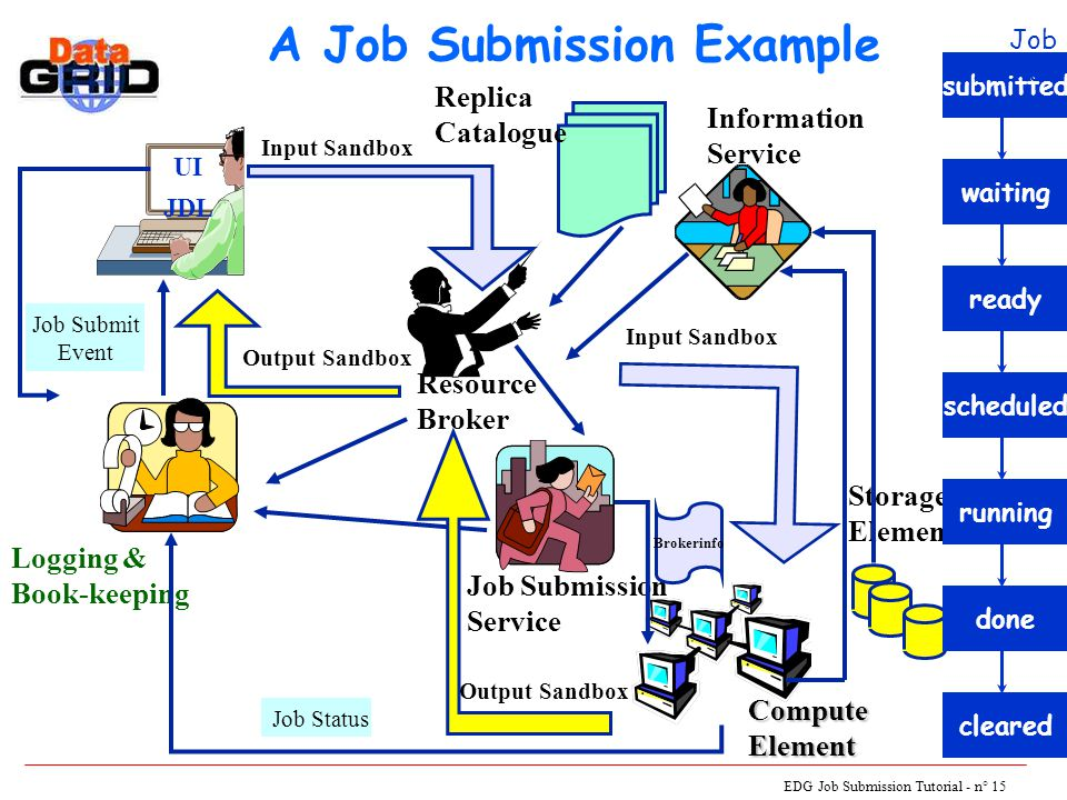 EDG Job Submission Tutorial - n° 15 A Job Submission Example UI JDL Logging & Book-keeping Resource Broker Job Submission Service Storage Element ComputeElement Information Service Job Status Replica Catalogue Job Submit Event Input Sandbox submitted waitingready Brokerinfo scheduled Input Sandbox running Output Sandbox done Output Sandbox cleared Job Status