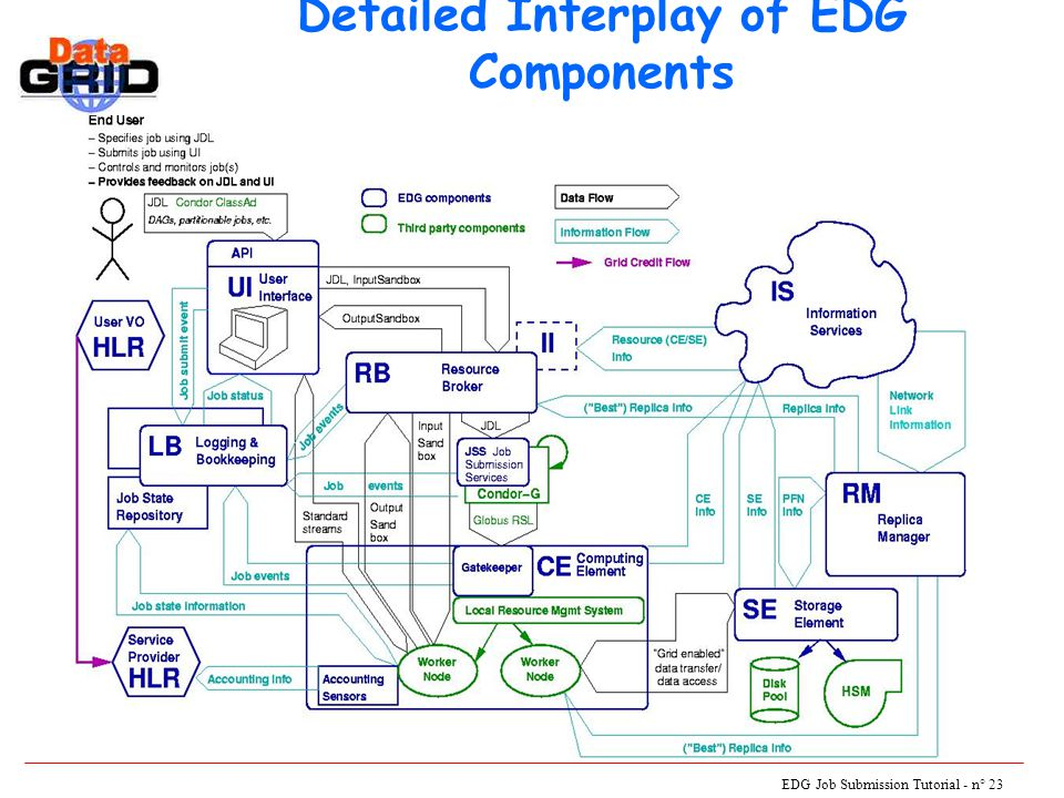 EDG Job Submission Tutorial - n° 23 Detailed Interplay of EDG Components