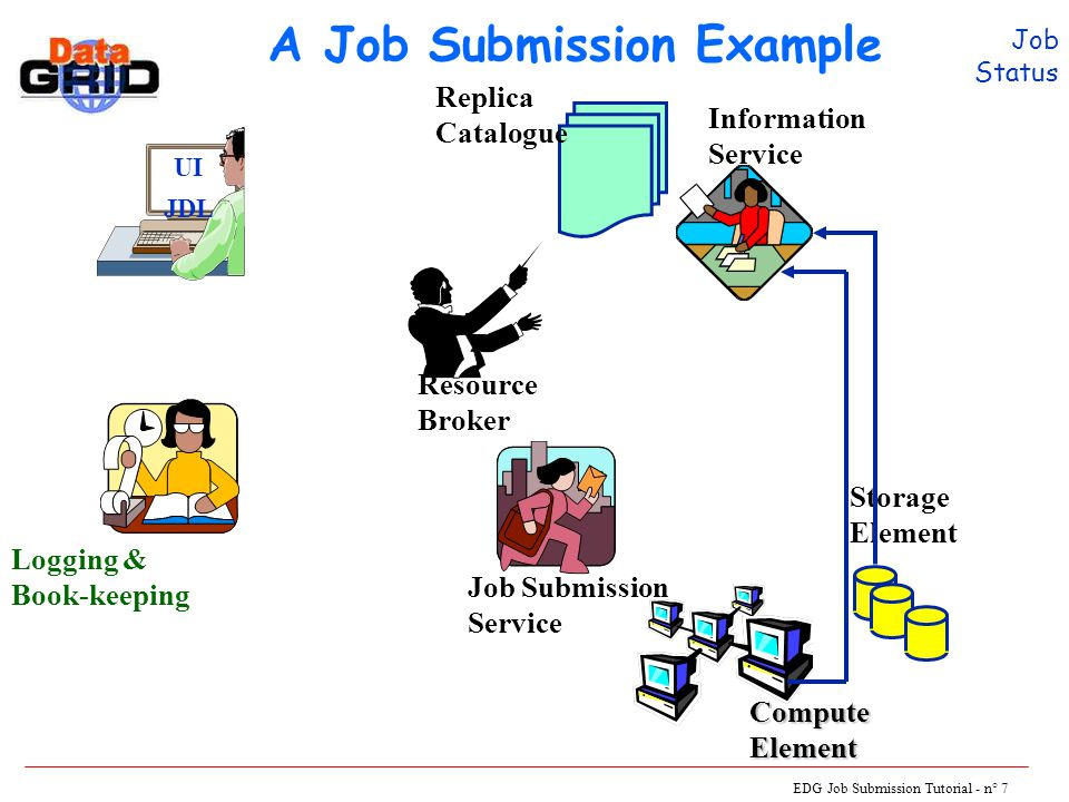 EDG Job Submission Tutorial - n° 7 A Job Submission Example UI JDL Logging & Book-keeping Resource Broker Job Submission Service Storage Element ComputeElement Information Service Replica Catalogue Job Status