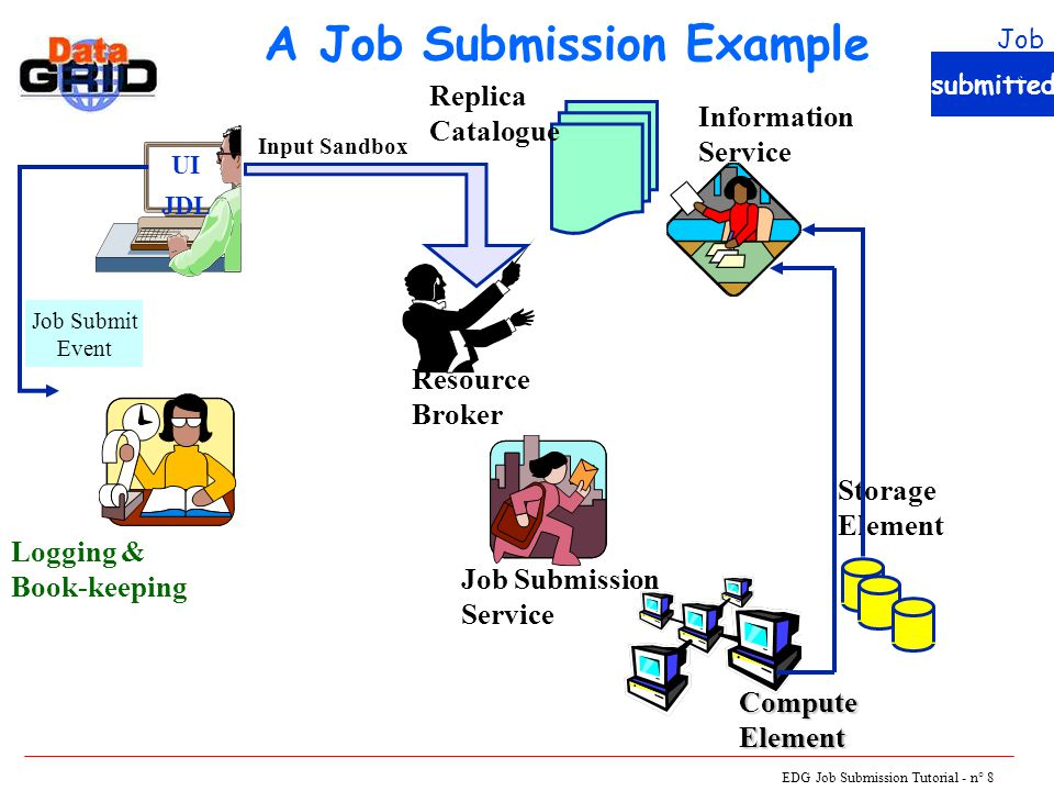 EDG Job Submission Tutorial - n° 8 A Job Submission Example UI JDL Logging & Book-keeping Resource Broker Job Submission Service Storage Element ComputeElement Information Service Replica Catalogue Job Submit Event Input Sandbox submitted Job Status