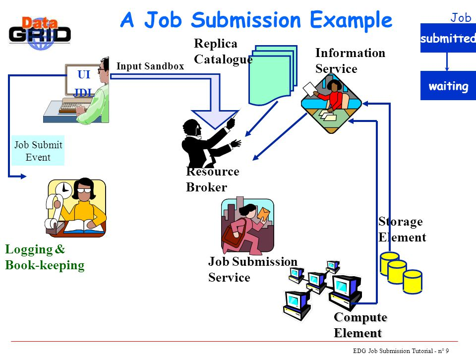 EDG Job Submission Tutorial - n° 10 A Job Submission Example UI JDL Logging & Book-keeping Resource Broker Job Submission Service Storage Element ComputeElement Information Service Replica Catalogue Job Submit Event Input Sandbox submitted waitingready Job Status