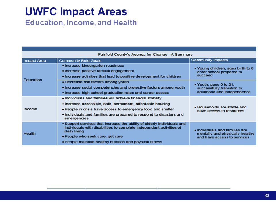 30 UWFC Impact Areas Education, Income, and Health