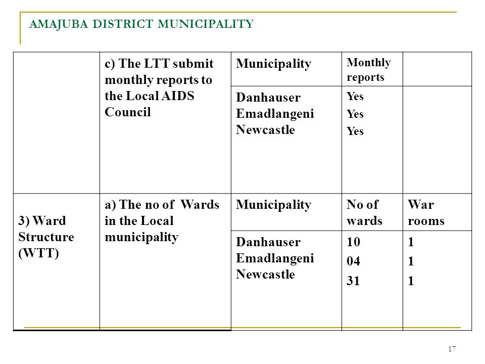 17 AMAJUBA DISTRICT MUNICIPALITY c) The LTT submit monthly reports to the Local AIDS Council Municipality Monthly reports Danhauser Emadlangeni Newcastle Yes 3) Ward Structure (WTT) a) The no of Wards in the Local municipality MunicipalityNo of wards War rooms Danhauser Emadlangeni Newcastle 10 04 31 111111