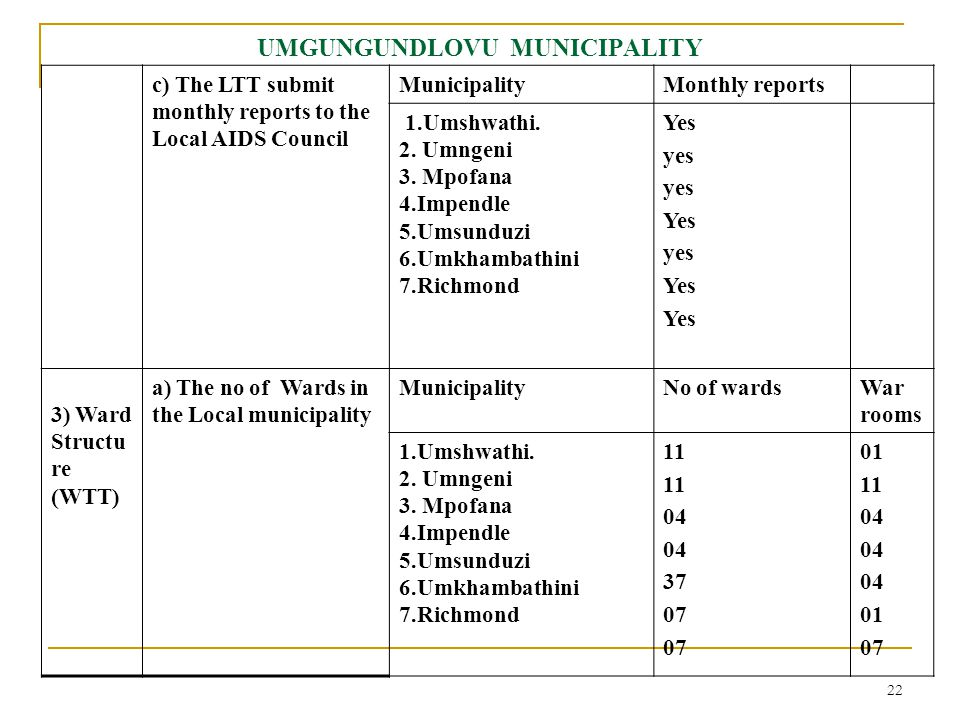 22 UMGUNGUNDLOVU MUNICIPALITY c) The LTT submit monthly reports to the Local AIDS Council MunicipalityMonthly reports 1.Umshwathi.