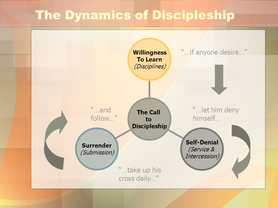 The Dynamics of Discipleship The Call to Discipleship Willingness To Learn (Disciplines) Self-Denial (Service & Intercession) Surrender (Submission) …if anyone desire… …let him deny himself… …take up his cross daily… …and follow…