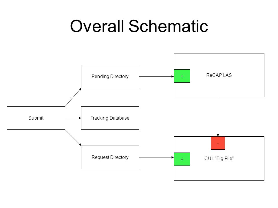 ReCAP LAS CUL Big File + - Pending Directory SubmitTracking Database Request Directory + Overall Schematic