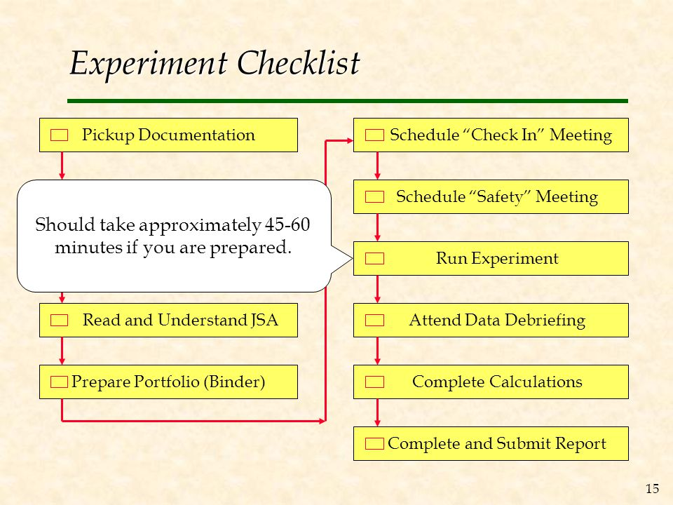 15 Experiment Checklist Pickup Documentation Read Objective Memo Complete Prelab Calculations Read and Understand JSA Prepare Portfolio (Binder) Schedule Check In Meeting Schedule Safety Meeting Run Experiment Attend Data Debriefing Complete Calculations Complete and Submit Report Should take approximately 45-60 minutes if you are prepared.