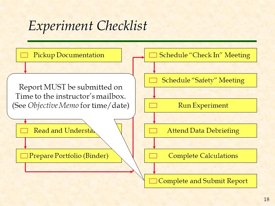 18 Experiment Checklist Pickup Documentation Read Objective Memo Complete Prelab Calculations Read and Understand JSA Prepare Portfolio (Binder) Schedule Check In Meeting Schedule Safety Meeting Run Experiment Attend Data Debriefing Complete Calculations Complete and Submit Report Report MUST be submitted on Time to the instructor's mailbox.
