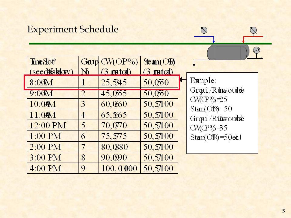 TT03 FV02 FT02 Pressure Gage (PG06) Exchanger Unit (E01) Cold water (in) PRV05 Regulator TV04 Steam (in) FT01 Legend Emergency Shutdown Valves Flow indicators In-line valve Temperature Indicators Gate valve Actuators/Control Valves Other Condensate (to drain) Hot water (to drain) Steam Water ST V3ST V2 Pressure Gage (PG07) ST V5 ST V1 TT04 Equipment Overview