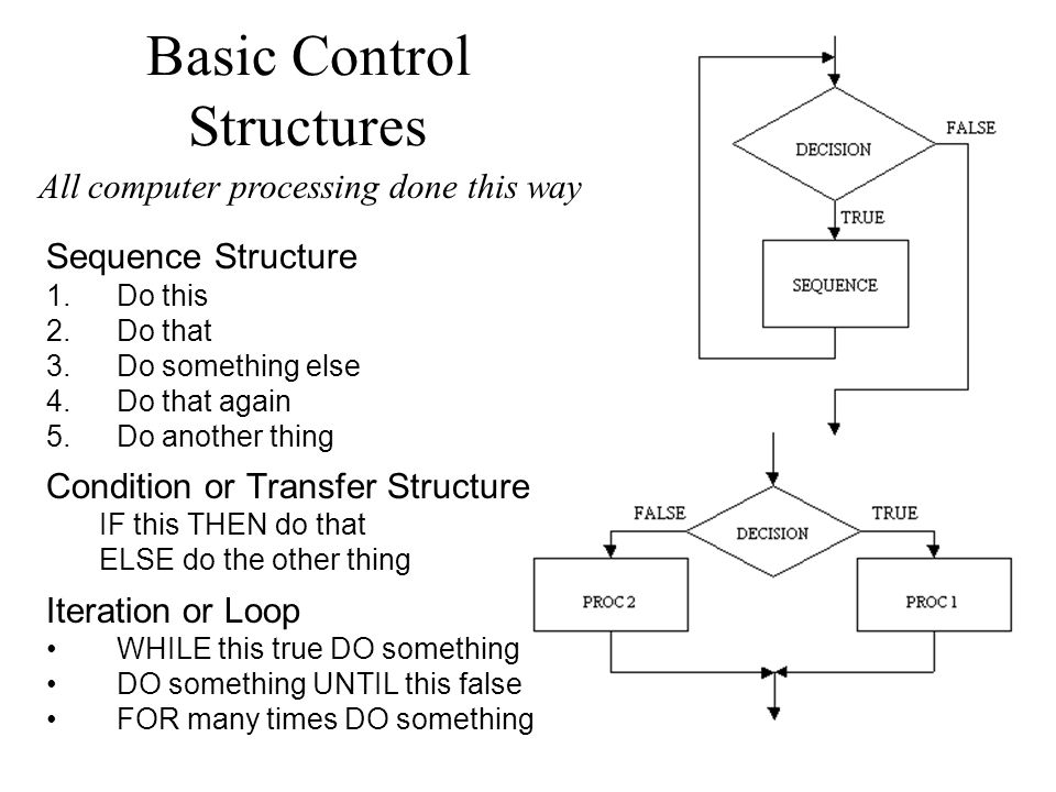 Basic Control Structures Sequence Structure 1.Do this 2.Do that 3.Do something else 4.Do that again 5.Do another thing Condition or Transfer Structure IF this THEN do that ELSE do the other thing Iteration or Loop WHILE this true DO something DO something UNTIL this false FOR many times DO something All computer processing done this way