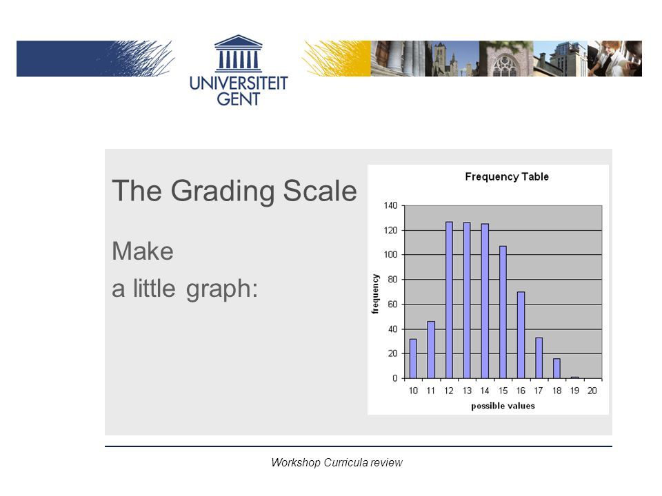 Workshop Curricula review The Grading Scale Make a little graph: