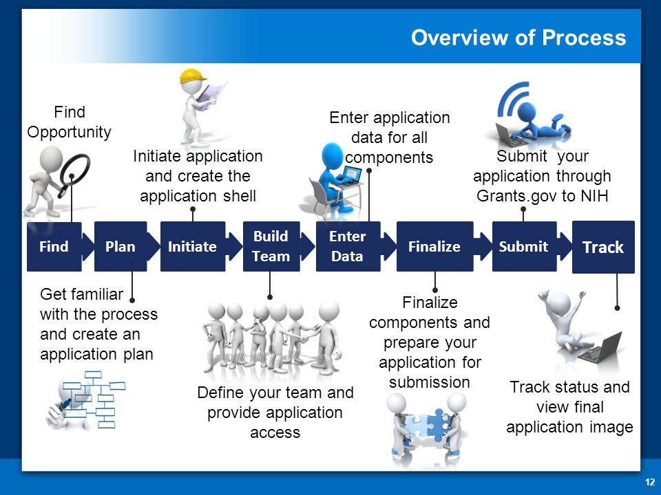Overview of Process 12 Find Find Opportunity Enter Data Enter application data for all components Initiate Initiate application and create the applica