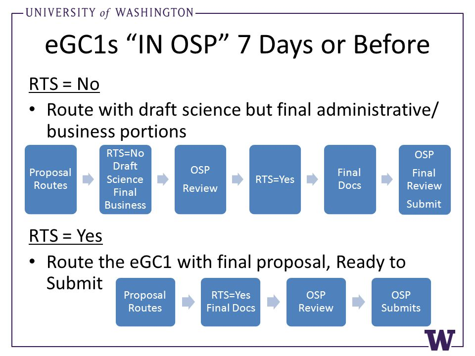eGC1s IN OSP 7 Days or Before RTS = No Route with draft science but final administrative/ business portions RTS = Yes Route the eGC1 with final proposal, Ready to Submit Proposal Routes RTS=No Draft Science Final Business OSP Review RTS=Yes Final Docs OSP Final Review Submit Proposal Routes RTS=Yes Final Docs OSP Review OSP Submits