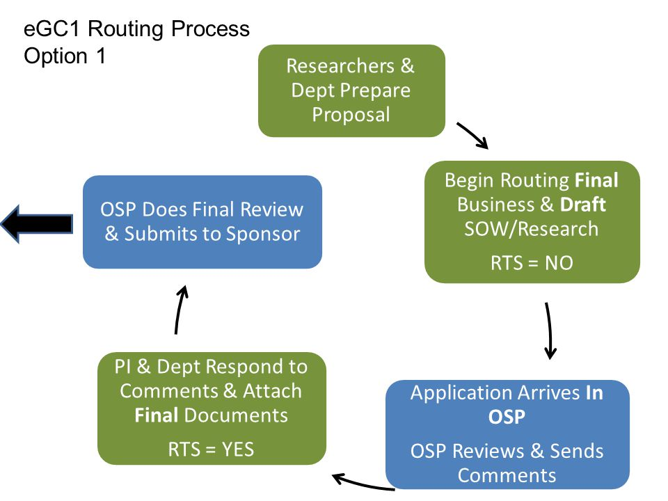 Researchers & Dept Prepare Proposal Begin Routing Final Business & Draft SOW/Research RTS = NO Application Arrives In OSP OSP Reviews & Sends Comments PI & Dept Respond to Comments & Attach Final Documents RTS = YES OSP Does Final Review & Submits to Sponsor eGC1 Routing Process Option 1