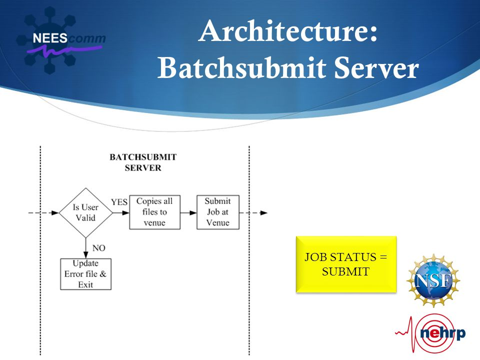 Architecture: Batchsubmit Server JOB STATUS = SUBMIT