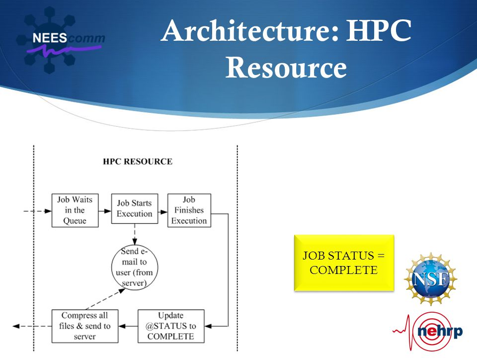 Architecture: HPC Resource JOB STATUS = COMPLETE